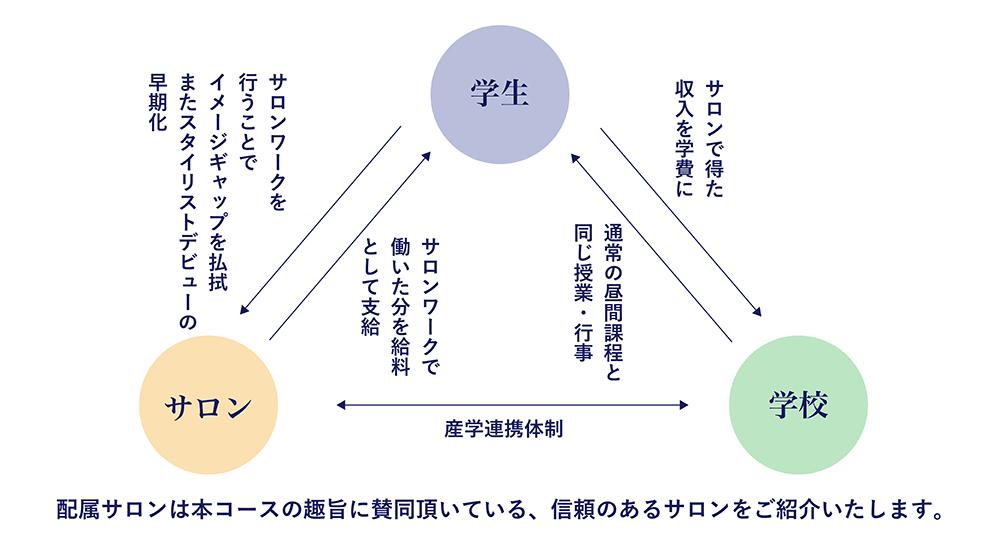産学連携実践型コースの関連性