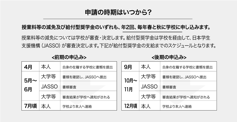 申請の時期